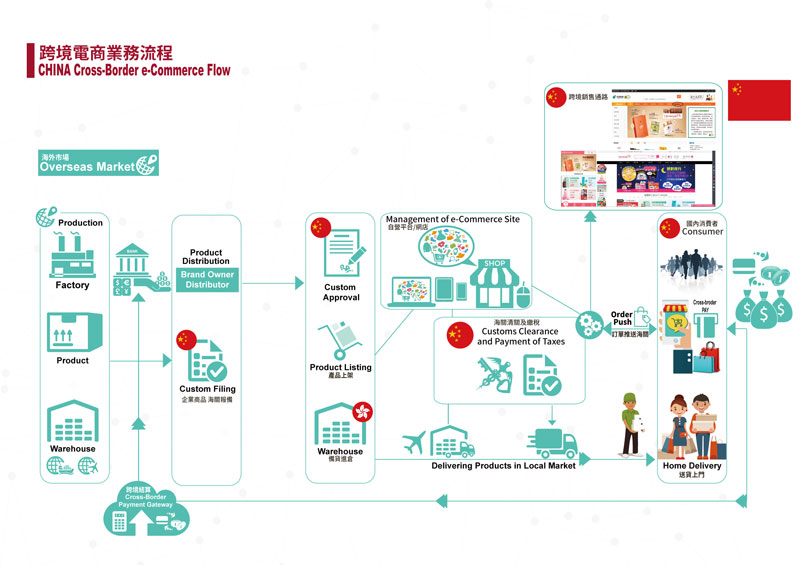 China Cross-Border eCommerce Business Flow